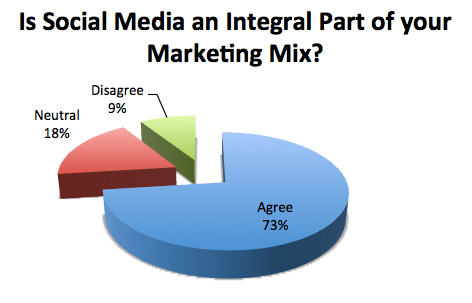 Is Social Media Integral to Your Marketing Mix