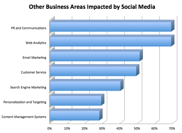 Other business areas impacted by social media