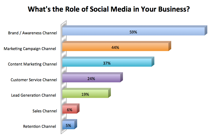What is the Role of  Social Media in your business