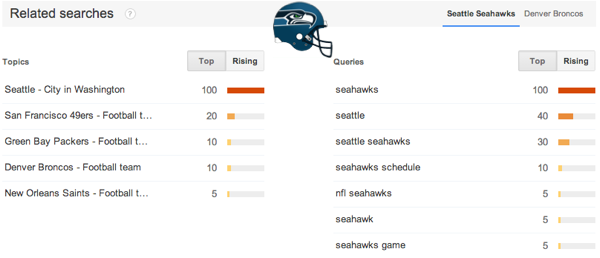 Rising search queries Seattle Seahawks