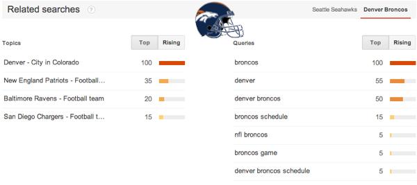 Rising search queries Denver Broncos