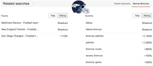 Top search queries Denver Broncos