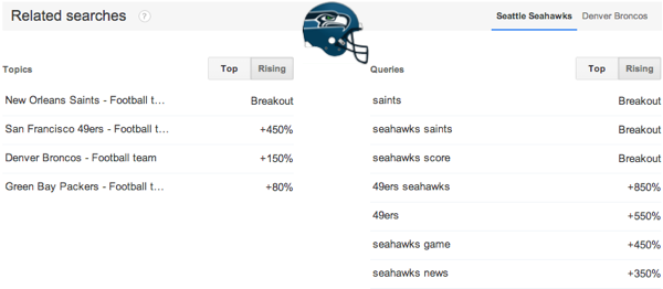Top search queries Seattle Seahawks
