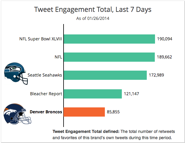 Super Social Twitter Engagement 0127