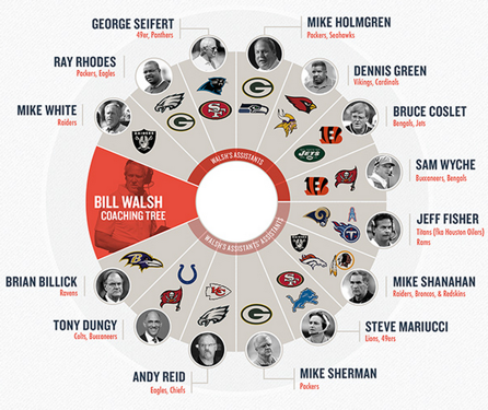 Bill Walsh Coaching Tree Thumb
