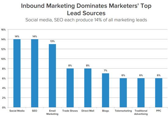 chart-social-media